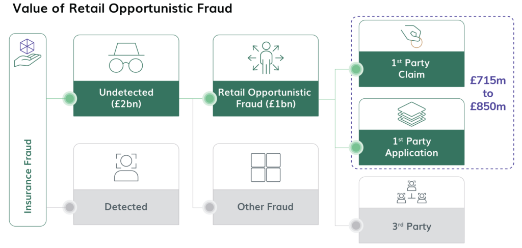 Value of Retail Opportunistic Fraud